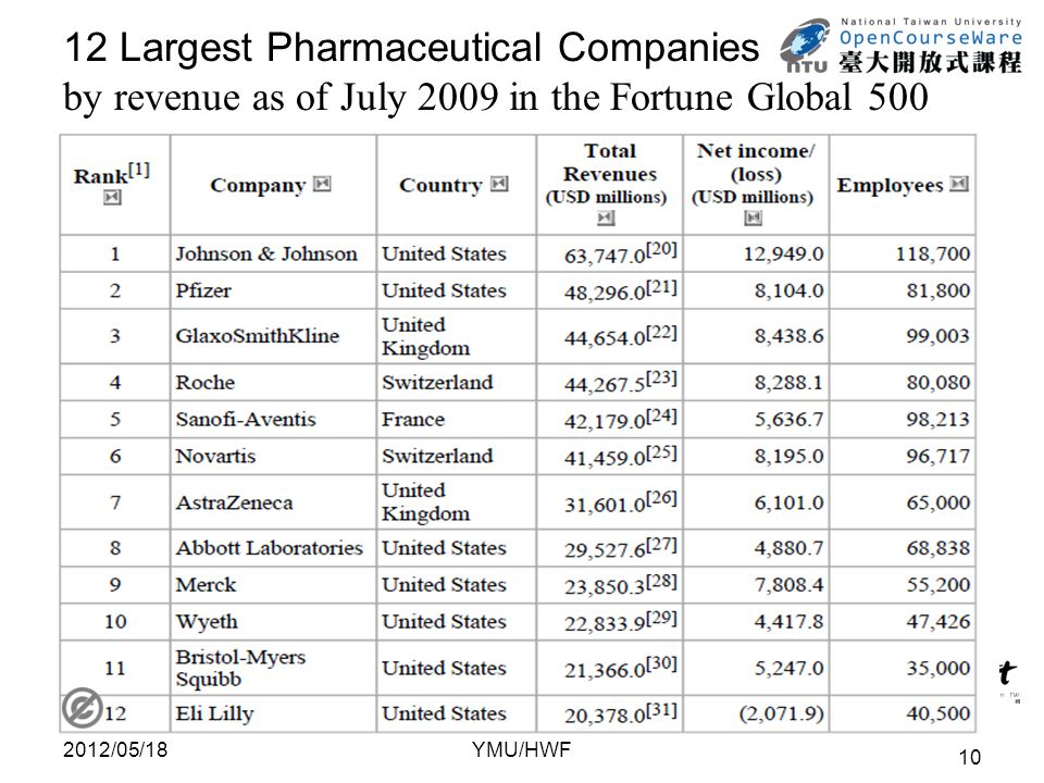 12 Largest Pharmaceutical Companies by revenue as of July 2009 in the Fortune Global 500 2012/05/18 10 YMU/HWF