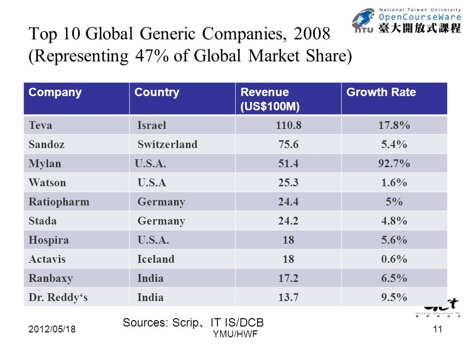 Top 10 Global Generic Companies, 2008 (Representing 47% of Global Market Share) 2012/05/18 CompanyCountryRevenue (US$100M) Growth Rate Teva Israel110.817.8% Sandoz Switzerland75.65.4% MylanU.S.A.51.492.7% Watson U.S.A25.31.6% Ratiopharm Germany24.45% Stada Germany24.24.8% Hospira U.S.A.185.6% Actavis Iceland180.6% Ranbaxy India17.26.5% Dr.