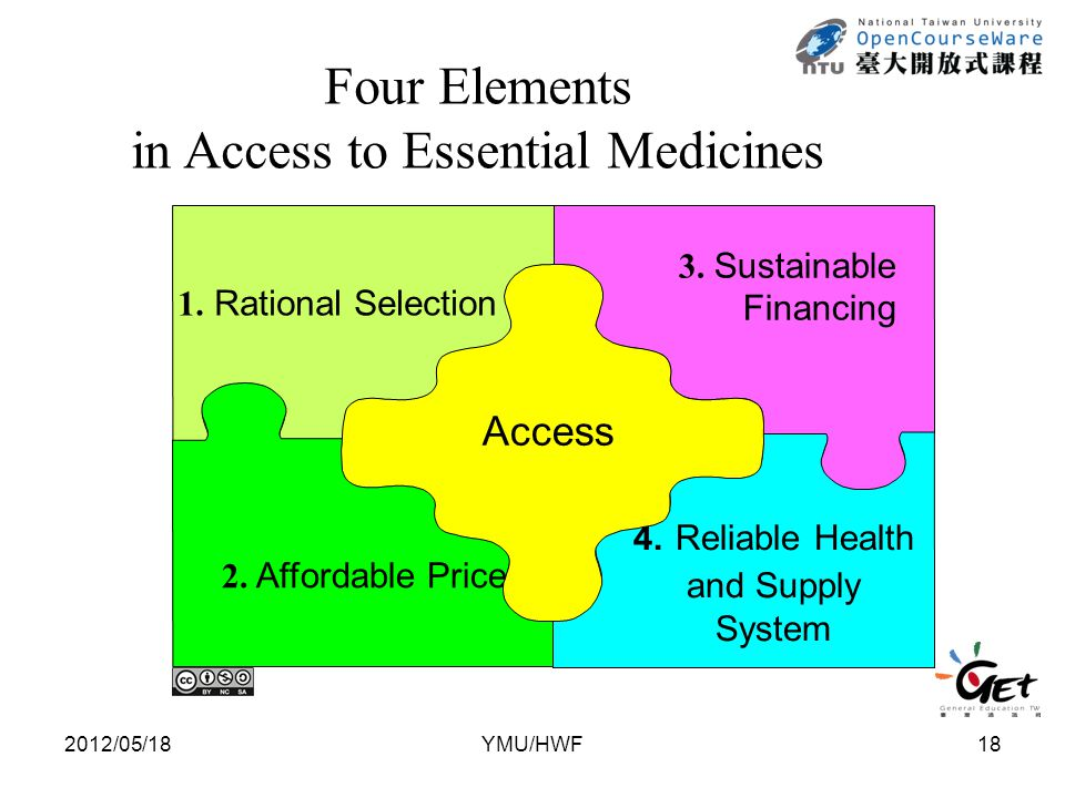 1. Rational Selection 4. Reliable Health and Supply System 2. Affordable Price 3. Sustainable Financing Access Four Elements in Access to Essential Me