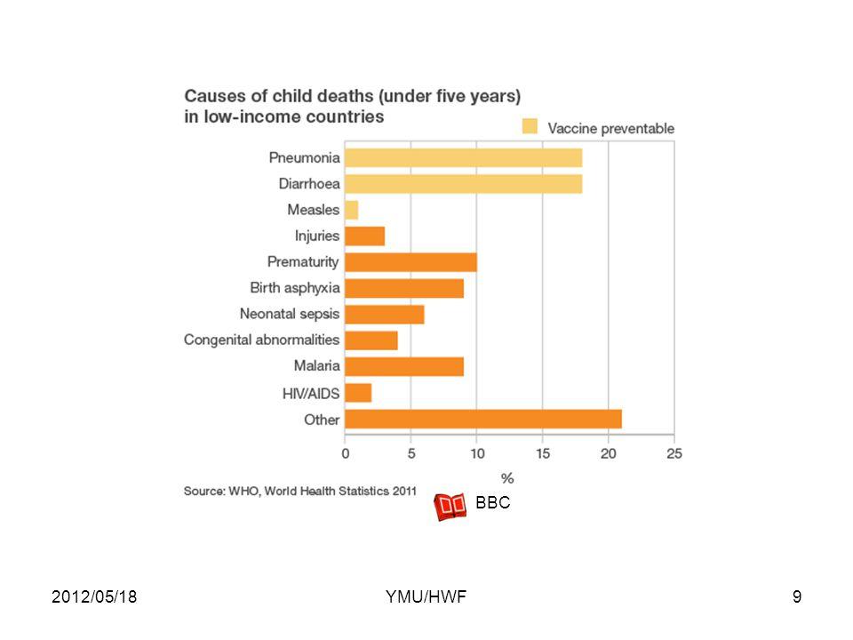 2012/05/189YMU/HWF BBC