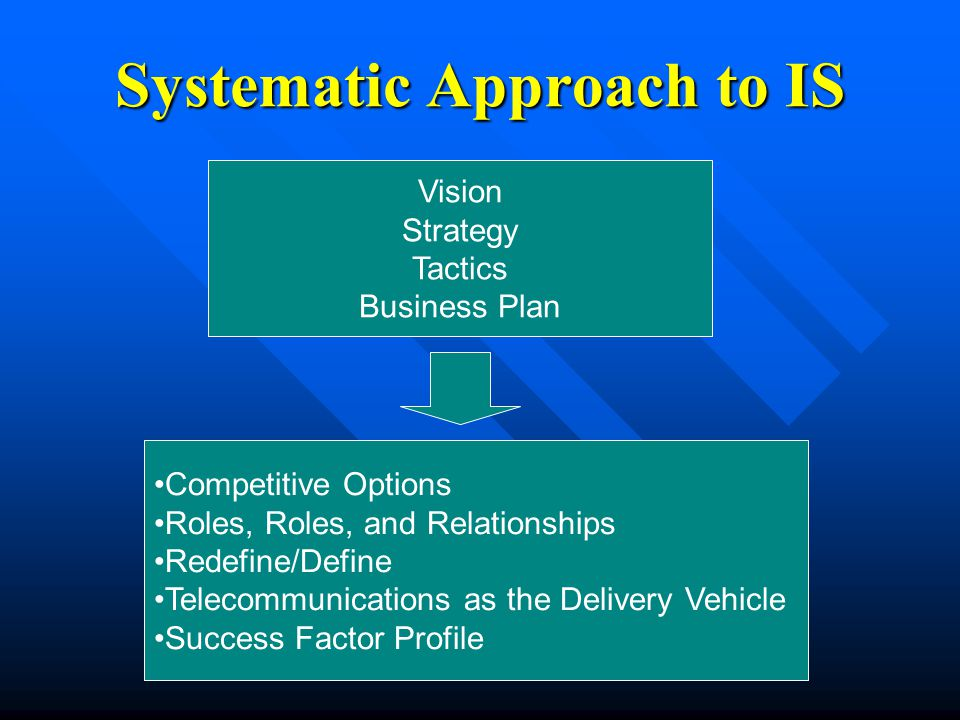 Systematic Approach to IS Vision Strategy Tactics Business Plan Competitive Options Roles, Roles, and Relationships Redefine/Define Telecommunications as the Delivery Vehicle Success Factor Profile