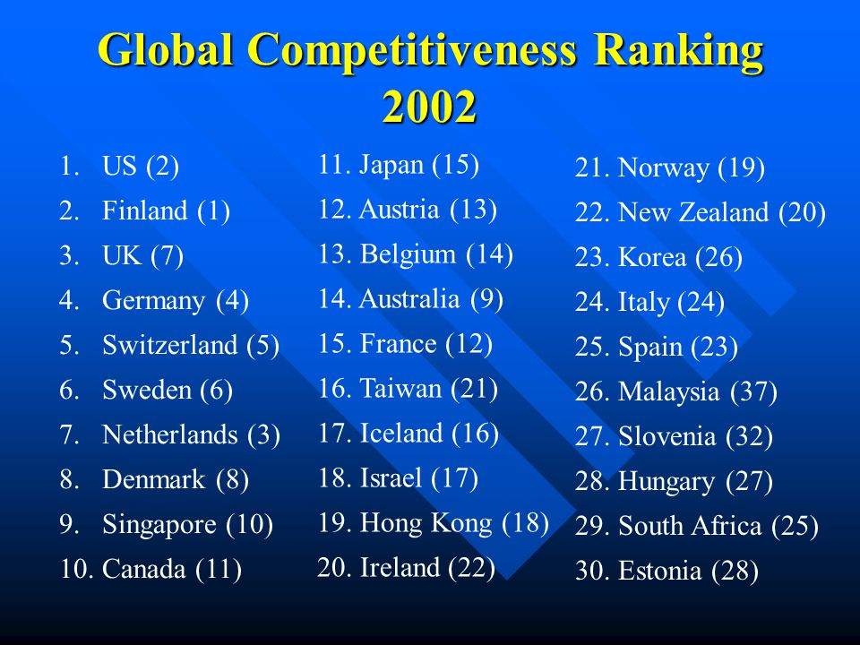 Global Competitiveness Ranking 2002 1.US (2) 2.Finland (1) 3.UK (7) 4.Germany (4) 5.Switzerland (5) 6.Sweden (6) 7.Netherlands (3) 8.Denmark (8) 9.Singapore (10) 10.Canada (11) 11.