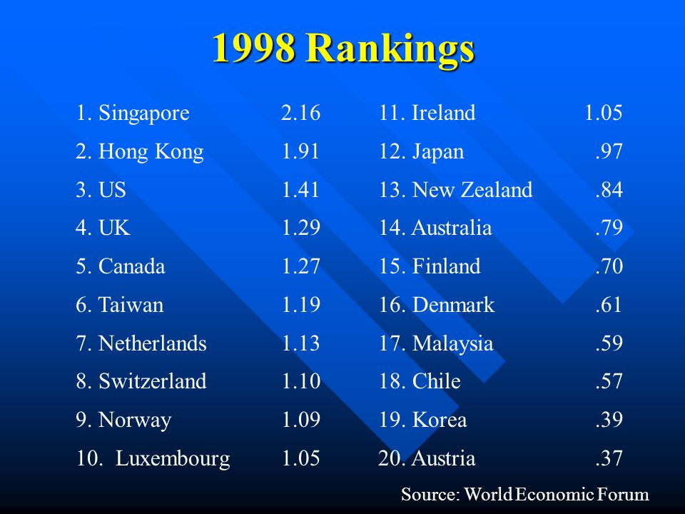 1998 Rankings 1. Singapore2.16 2. Hong Kong1.91 3.