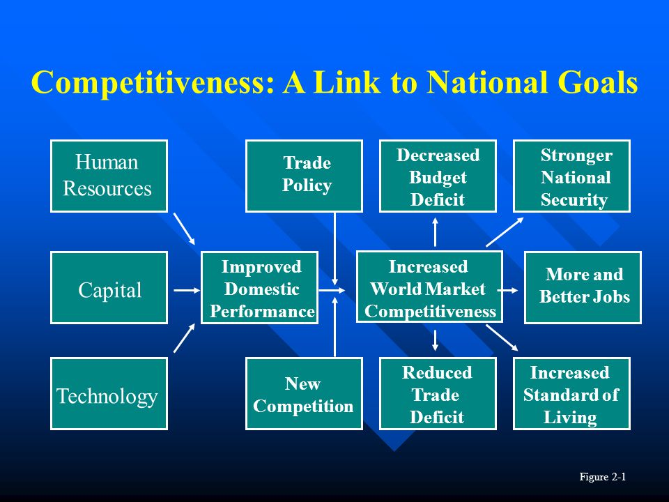 Competitiveness: A Link to National Goals Human Resources Capital Technology Improved Domestic Performance More and Better Jobs Increased Standard of Living Stronger National Security Decreased Budget Deficit Trade Policy New Competition Increased World Market Competitiveness Reduced Trade Deficit Figure 2-1