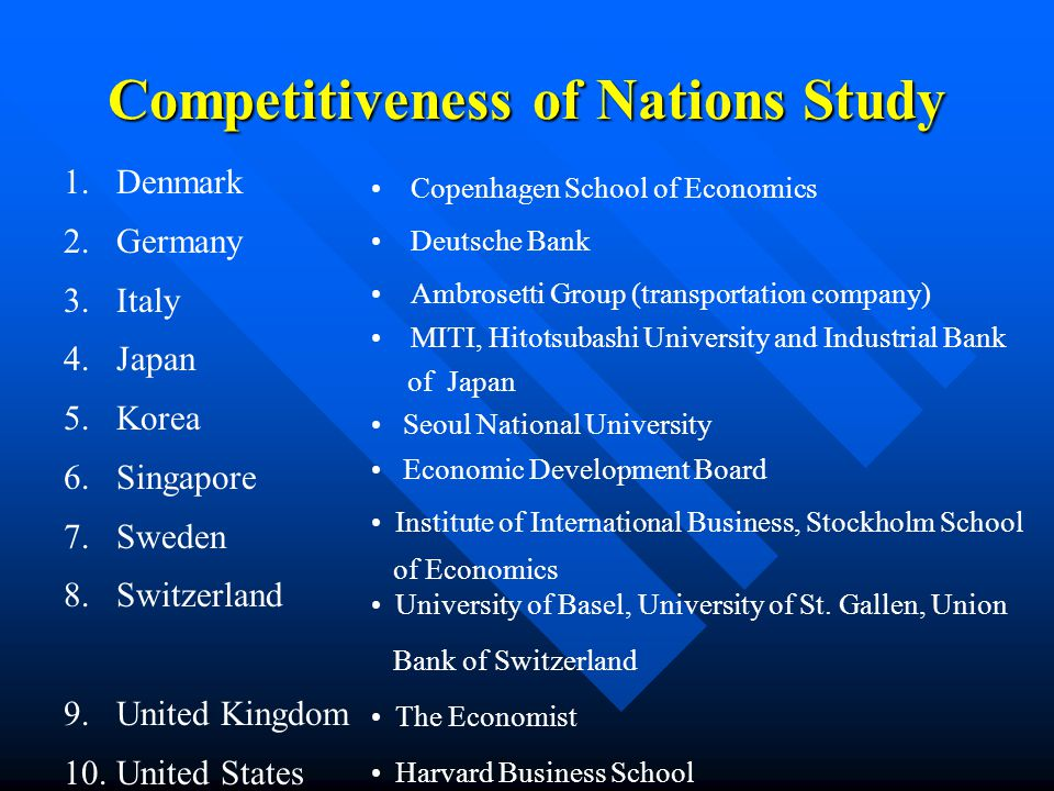 Competitiveness of Nations Study 1.Denmark 2.Germany 3.Italy 4.Japan 5.Korea 6.Singapore 7.Sweden 8.Switzerland 9.United Kingdom 10.United States Copenhagen School of Economics Deutsche Bank Ambrosetti Group (transportation company) MITI, Hitotsubashi University and Industrial Bank of Japan Seoul National University Economic Development Board University of Basel, University of St.