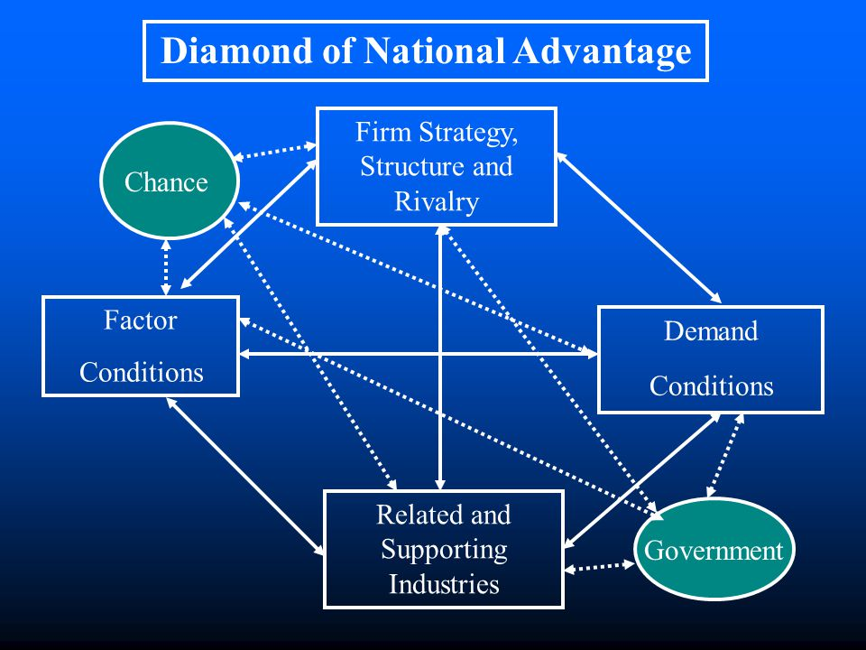 Firm Strategy, Structure and Rivalry Factor Conditions Demand Conditions Related and Supporting Industries Diamond of National Advantage Chance Government