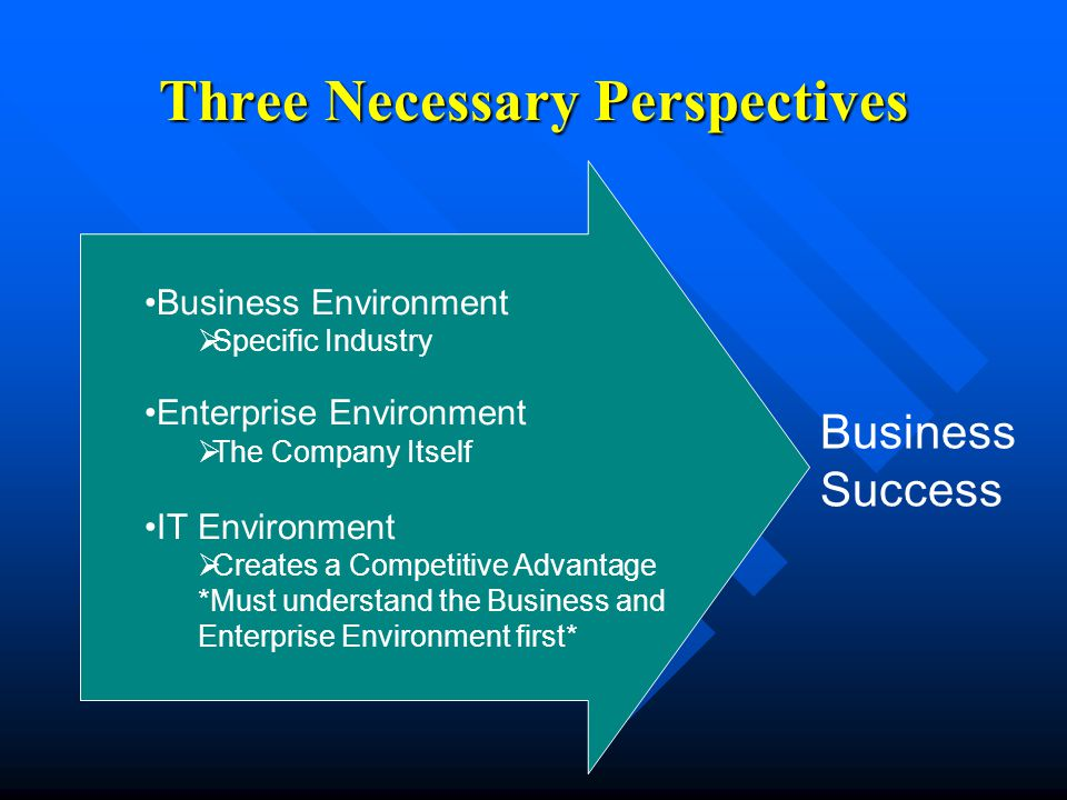 Three Necessary Perspectives Business Environment  Specific Industry Enterprise Environment  The Company Itself IT Environment  Creates a Competitive Advantage *Must understand the Business and Enterprise Environment first* Business Success