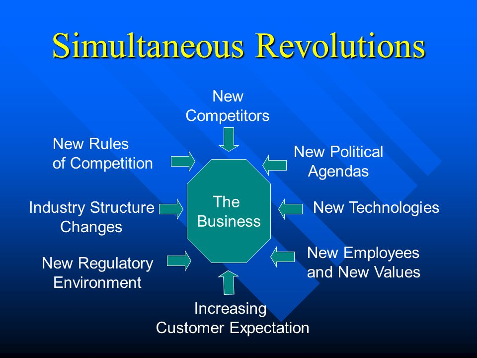 Simultaneous Revolutions The Business New Competitors New Political Agendas New Technologies New Employees and New Values Increasing Customer Expectation New Rules of Competition Industry Structure Changes New Regulatory Environment