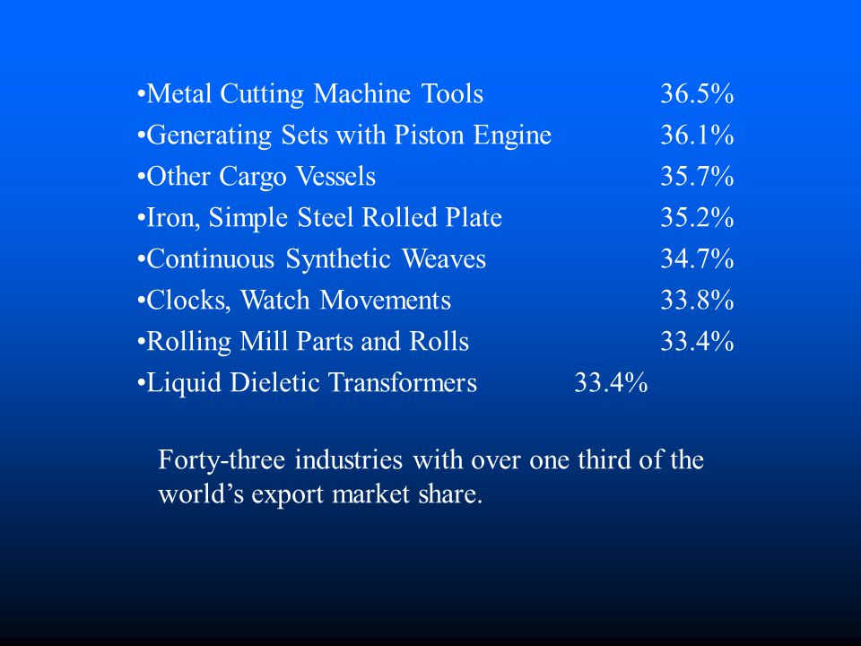 Metal Cutting Machine Tools 36.5% Generating Sets with Piston Engine 36.1% Other Cargo Vessels 35.7% Iron, Simple Steel Rolled Plate 35.2% Continuous Synthetic Weaves 34.7% Clocks, Watch Movements 33.8% Rolling Mill Parts and Rolls 33.4% Liquid Dieletic Transformers 33.4% Forty-three industries with over one third of the world's export market share.