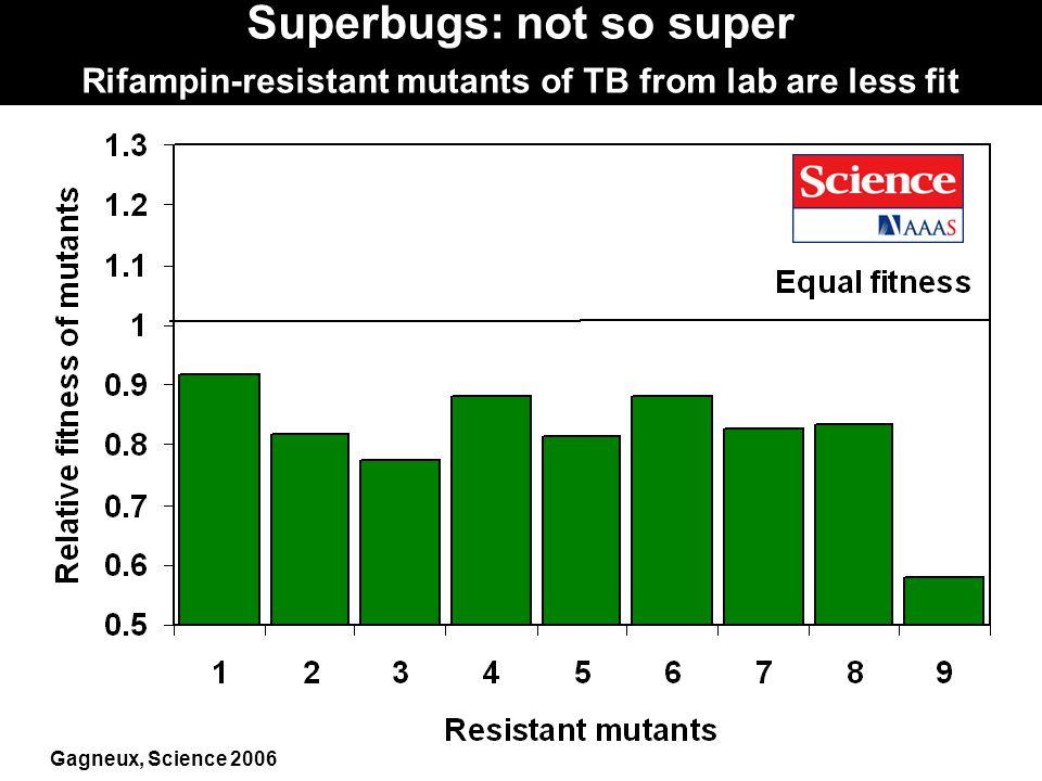 Superbugs: not so super Rifampin-resistant mutants of TB from lab are less fit Gagneux, Science 2006