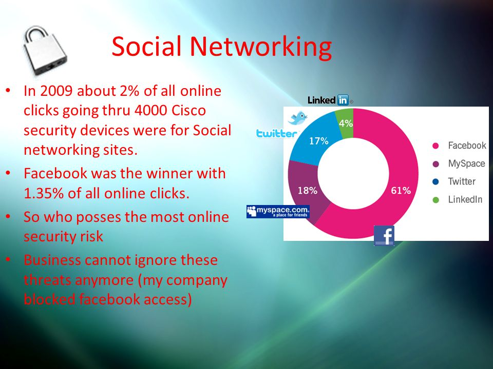 Social Networking In 2009 about 2% of all online clicks going thru 4000 Cisco security devices were for Social networking sites. Facebook was the winn