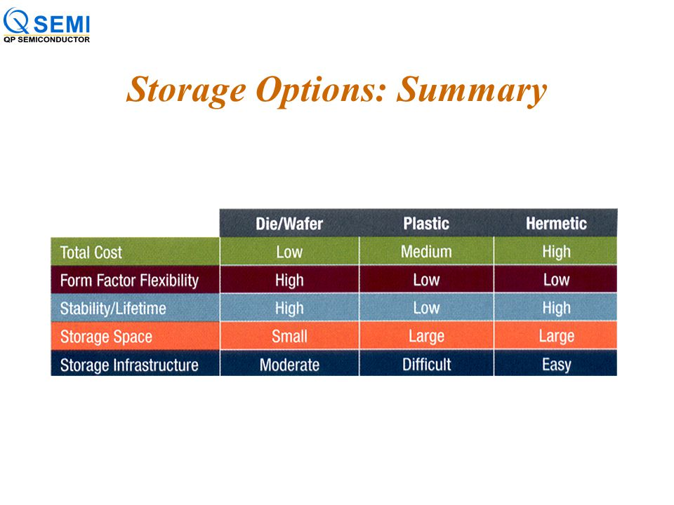 IC Storage: Good and Bad News Good: You can store wafers, die, or packages –Wafers or hermetic parts; store in a dry environment. –Plastic finished go