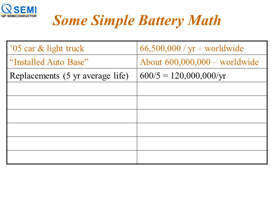 "Some Simple Battery Math '05 car & light truck66,500,000 / yr – worldwide ""Installed Auto Base""About 600,000,000 – worldwide"