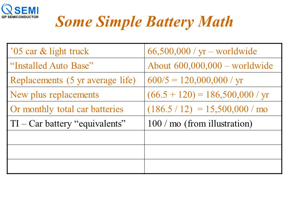 "Some Simple Battery Math '05 car & light truck66,500,000 / yr – worldwide ""Installed Auto Base""About 600,000,000 – worldwide Replacements (5 yr averag"