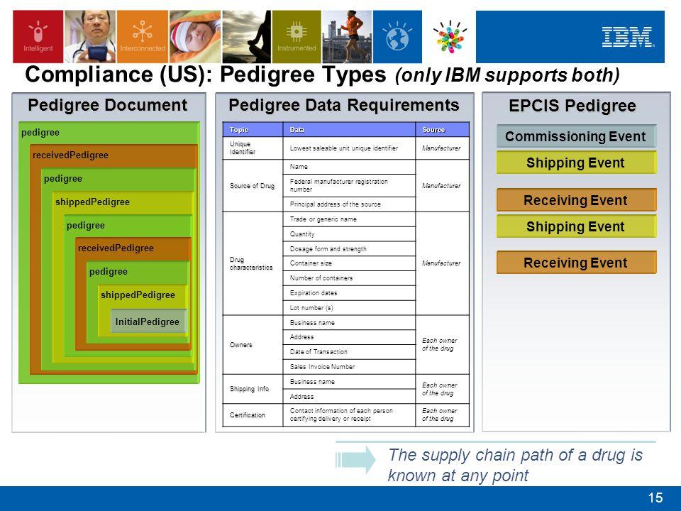 TopicDataSource Unique Identifier Lowest saleable unit unique identifierManufacturer Source of Drug Name Manufacturer Federal manufacturer registratio