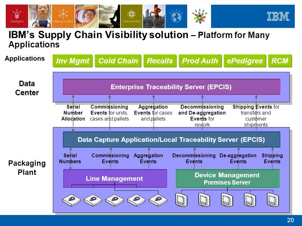 Data Capture Application/Local Traceability Server (EPCIS) Line Management Device Management Premises Server Enterprise Traceability Server (EPCIS) Se