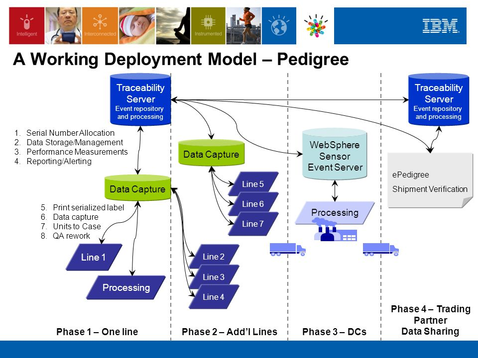 A Working Deployment Model – Pedigree Line 1 Data Capture 1.Serial Number Allocation 2.Data Storage/Management 3.Performance Measurements 4.Reporting/