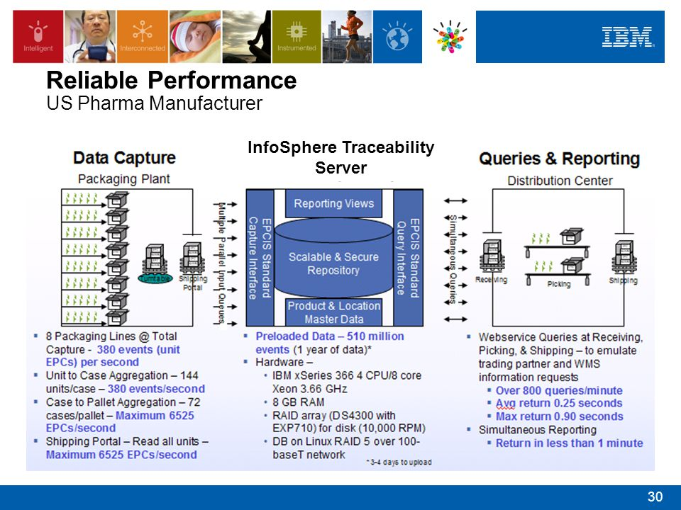 InfoSphere Traceability Server Reliable Performance US Pharma Manufacturer 30