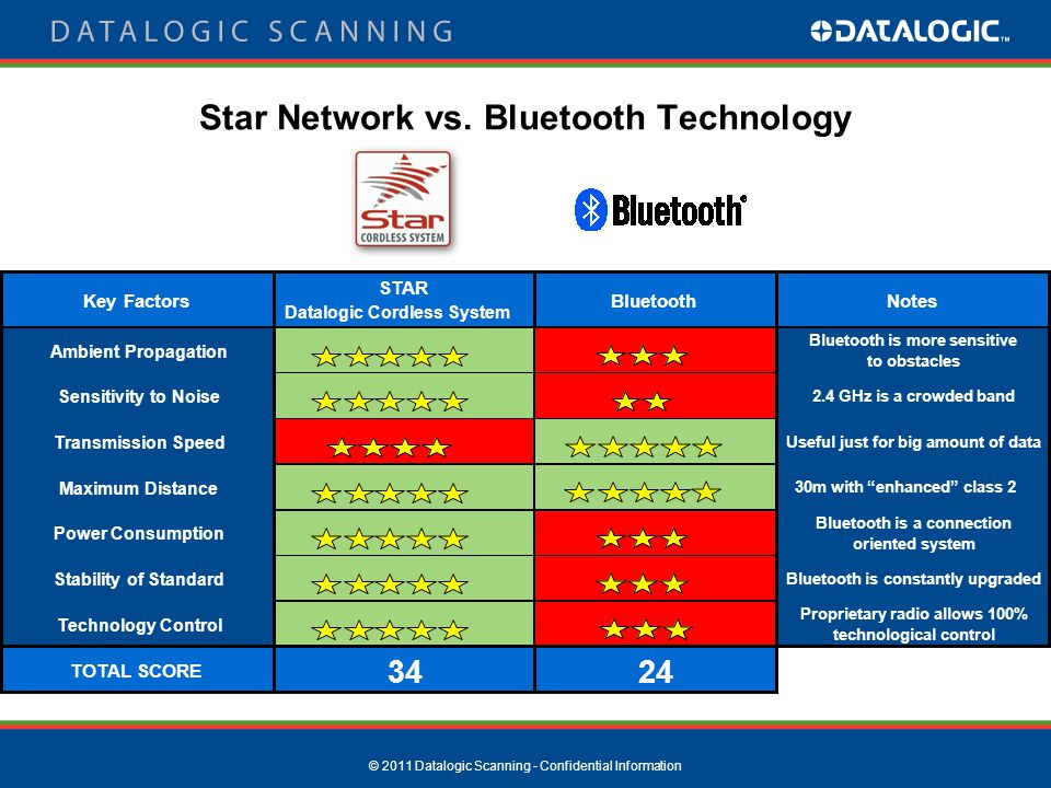 © 2011 Datalogic Scanning - Confidential Information Star Network vs. Bluetooth Technology