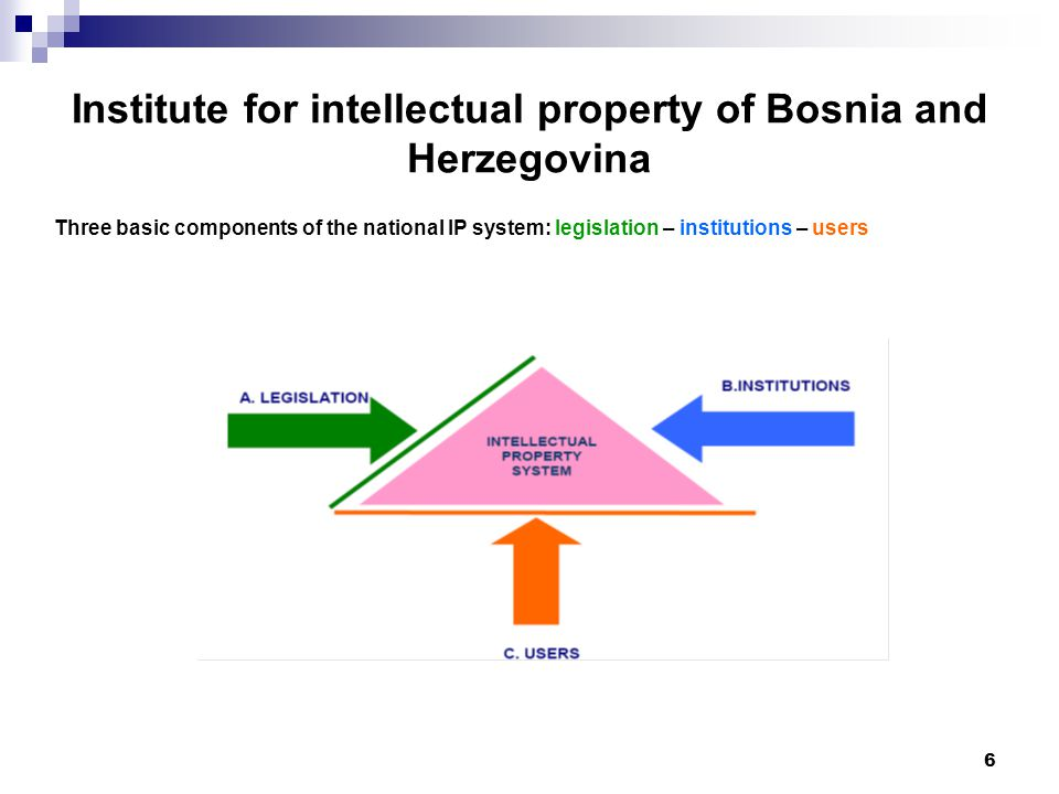 6 Institute for intellectual property of Bosnia and Herzegovina Three basic components of the national IP system: legislation – institutions – users