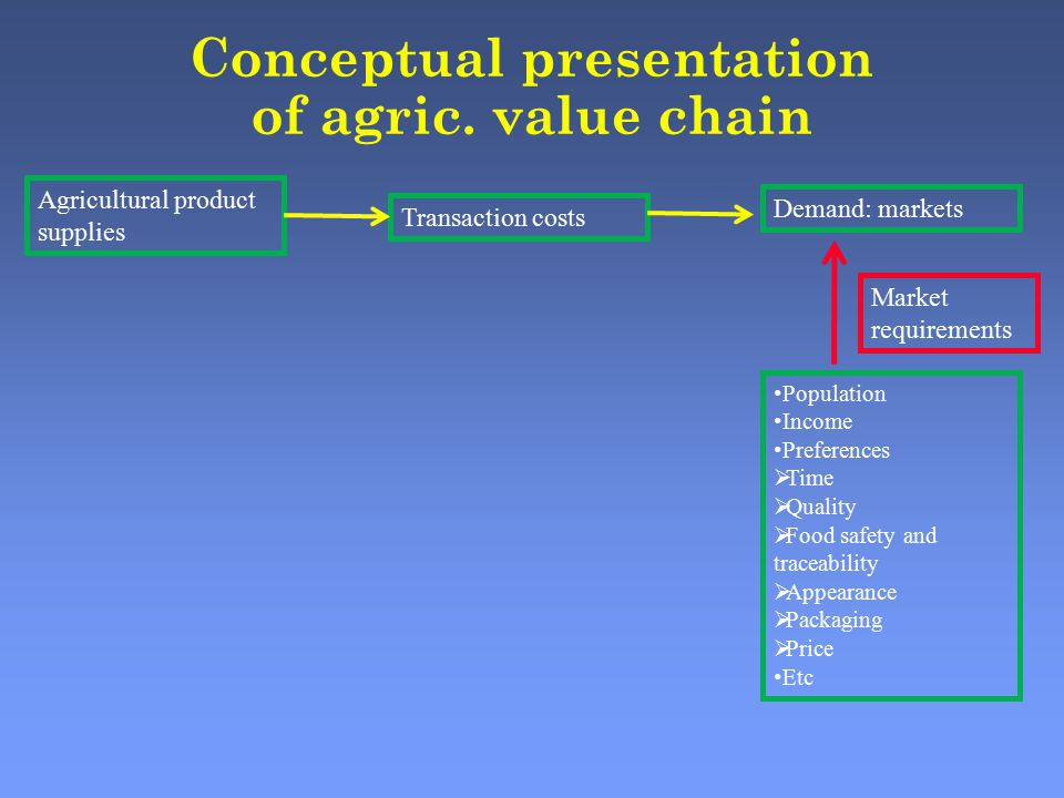 Conceptual presentation of agric.
