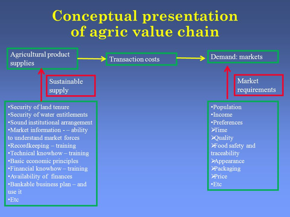 Conceptual presentation of agric value chain Agricultural product supplies Demand: markets Transaction costs Security of land tenure Security of water entitlements Sound institutional arrangement Market information - – ability to understand market forces Recordkeeping – training Technical knowhow – training Basic economic principles Financial knowhow – training Availability of finances Bankable business plan – and use it Etc Sustainable supply Market requirements Population Income Preferences  Time  Quality  Food safety and traceability  Appearance  Packaging  Price Etc