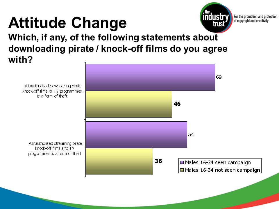 Attitude Change Which, if any, of the following statements about downloading pirate / knock-off films do you agree with?