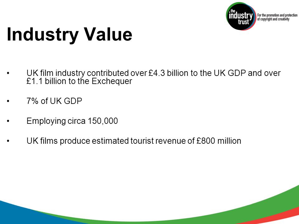 Industry Value UK film industry contributed over £4.3 billion to the UK GDP and over £1.1 billion to the Exchequer 7% of UK GDP Employing circa 150,00