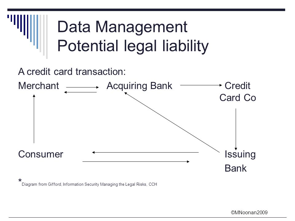 ©MNoonan2009 Data Management Potential legal liability A credit card transaction: MerchantAcquiring BankCredit Card Co ConsumerIssuing Bank * Diagram from Gifford, Information Security Managing the Legal Risks, CCH