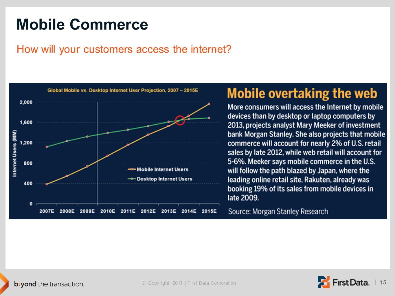 15 | © Copyright 2011 | First Data Corporation Mobile Commerce How will your customers access the internet?