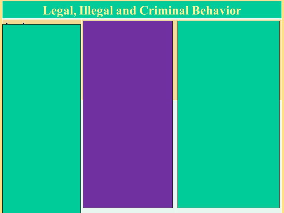 Legal, Illegal and Criminal Behavior Legal – Not against the law and does not harm others but might be considered wrongful by many people Illegal (Regulatory)– Considered Quasi- Criminal; illegal acts are not criminalized so little or no jail time or criminal record -Provincial or Municipal Law- - Strict Liability Offence - Absolute Liability Offence Criminal – Actions in the criminal code and for which you could be imprisoned – criminal liability requires proof of actus reus + mens rea -- Federal Law – -SUMMARY CONVICTION OFFENCE -INDICTABLE OFFENCE -Using a cell phone in a movie theatre -Downloading unauthorized music -Drinking alcohol when you turn 19 -smoking in parks -soon to be prostitution-related laws or maybe assisted suicide -Purchasing cigarettes if you are 18 or younger -operating a car without wearing a seat belt -Hunting without a license -Teens in tanning salons -Texting while driving -Workplace safety or food safety are strict liability Theft Assault Possessing Marijuana Kidnapping Trespassing Soon to be cyber bullying -____________________________________________________________________________________ Some criminal offences are Hybrid Offences – the Crown can choose to treat as summary OR as indictable offence ie) theft over/theft under $5000