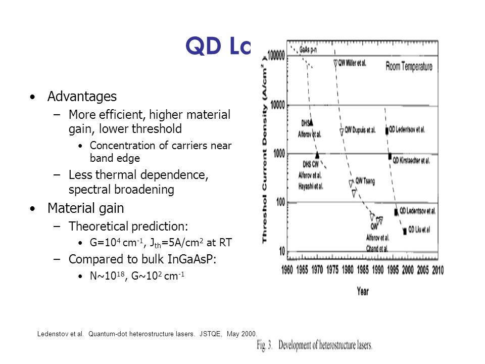 QD Lasers Advantages –More efficient, higher material gain, lower threshold Concentration of carriers near band edge –Less thermal dependence, spectra
