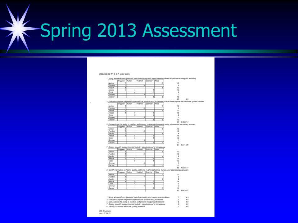 Spring 2013 Assessment