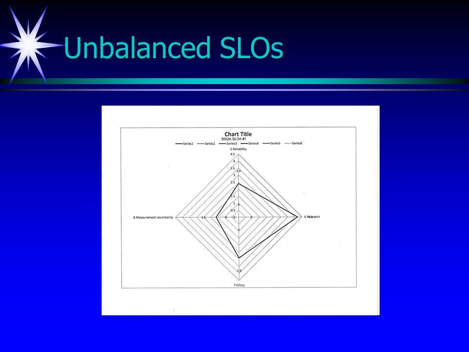 Unbalanced SLOs