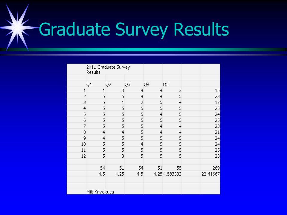 Graduate Survey Results 2011 Graduate Survey Results Q1Q2Q3Q4Q5 11344315 25544523 35125417 45555525 55554524 65555525 75554423 84454421 94555524 105545524 115555525 125355523 5451545155269 4.54.254.54.254.58333322.41667 Milt Krivokuca
