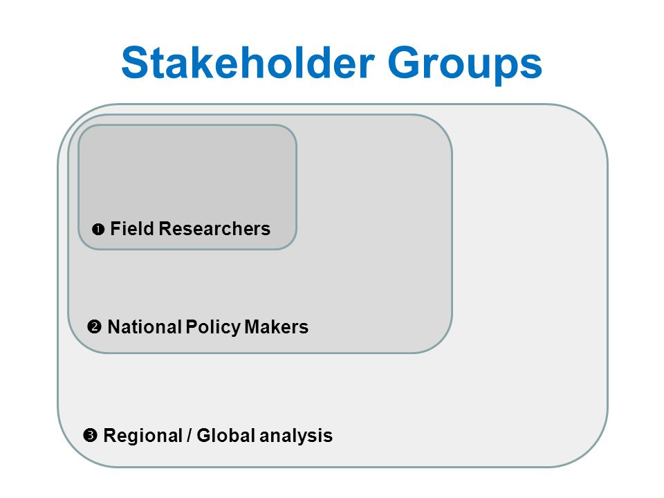  Regional / Global analysis Stakeholder Groups  National Policy Makers  Field Researchers