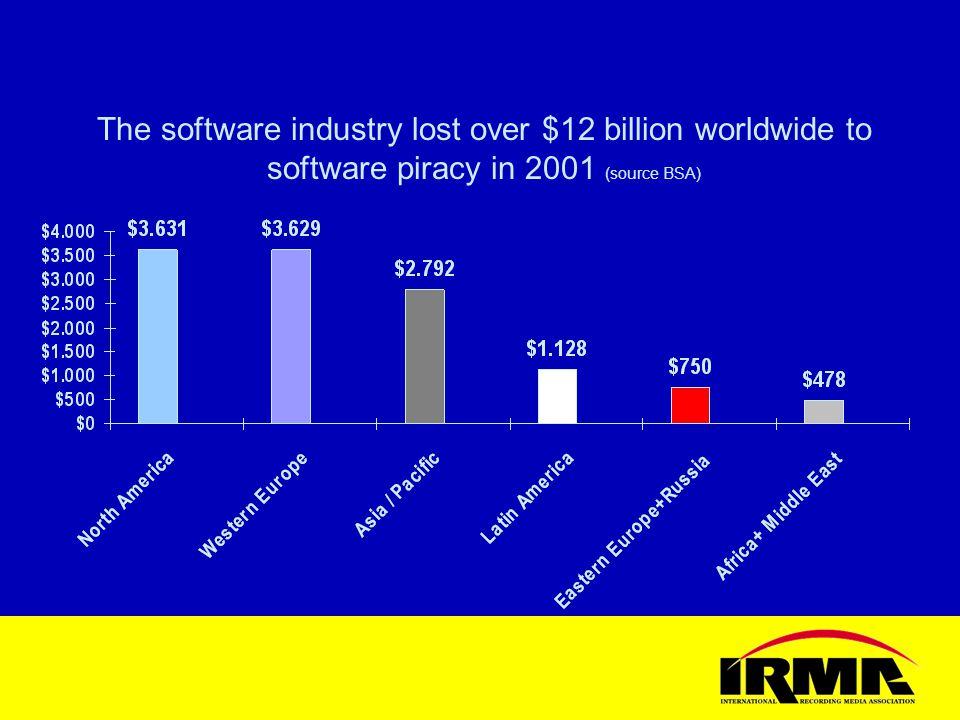 The software industry lost over $12 billion worldwide to software piracy in 2001 (source BSA)