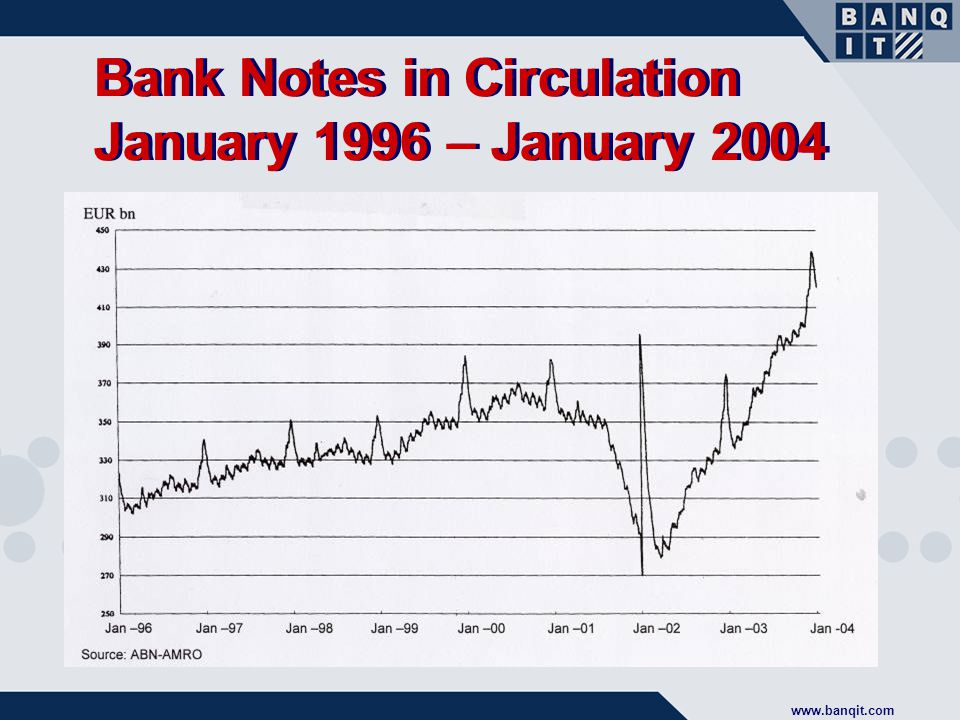 www.banqit.com Bank Notes in Circulation January 1996 – January 2004