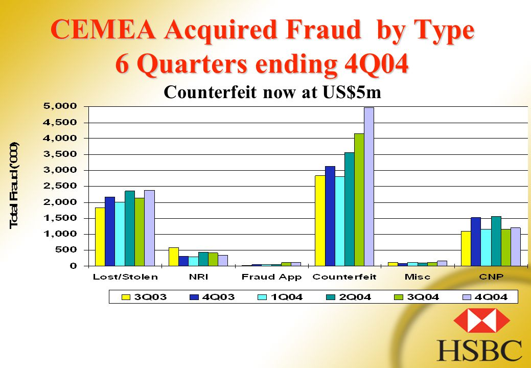 CEMEA Acquired Fraud by Type 6 Quarters ending 4Q04 Counterfeit now at US$5m