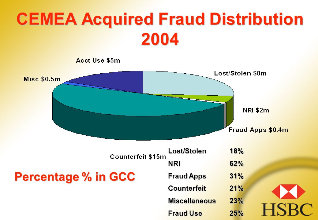 CEMEA Acquired Fraud Distribution 2004 Lost/Stolen18% NRI62% Fraud Apps31% Counterfeit21% Miscellaneous23% Fraud Use25% Percentage % in GCC