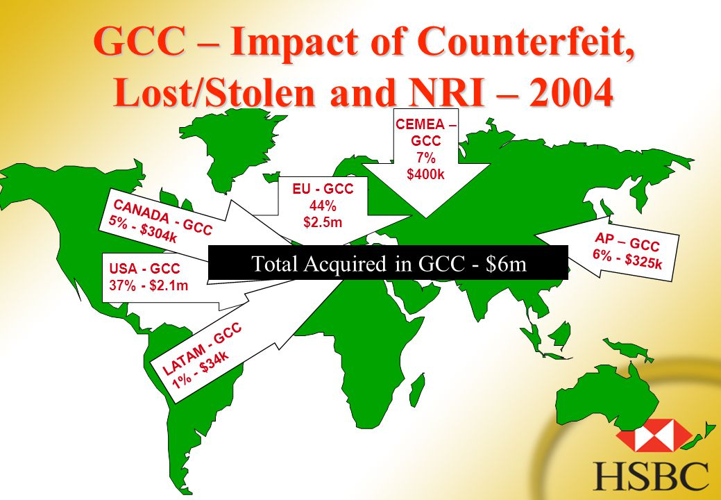 GCC – Impact of Counterfeit, Lost/Stolen and NRI – 2004 USA - GCC 37% - $2.1m EU - GCC 44% $2.5m CANADA - GCC 5% - $304k AP – GCC 6% - $325k LATAM - G