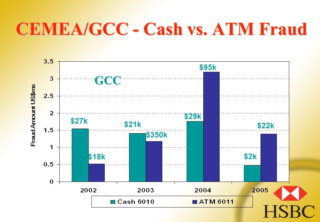 CEMEA/GCC - Cash vs. ATM Fraud $27k $18k $21k $350k $29k $95k $2k $22k GCC
