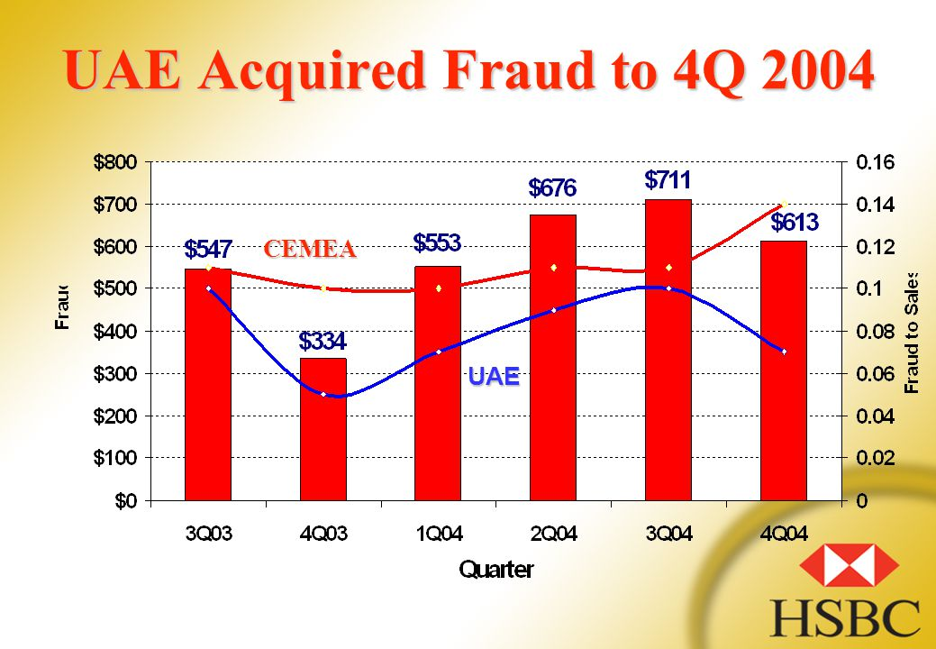 UAE Acquired Fraud to 4Q 2004 CEMEA UAE