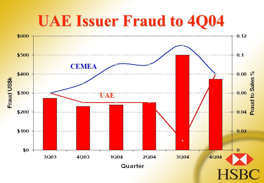 UAE Issuer Fraud to 4Q04 CEMEA UAE