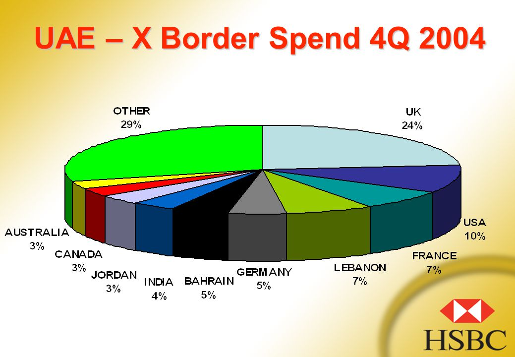 UAE – X Border Spend 4Q 2004