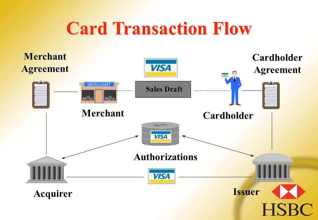 Merchant Agreement Merchant Sales Draft Cardholder Agreement Authorizations Acquirer Issuer Card Transaction Flow