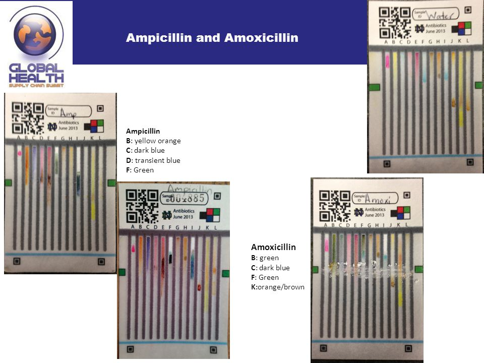 Ampicillin and Amoxicillin Ampicillin B: yellow orange C: dark blue D: transient blue F: Green Amoxicillin B: green C: dark blue F: Green K:orange/brown