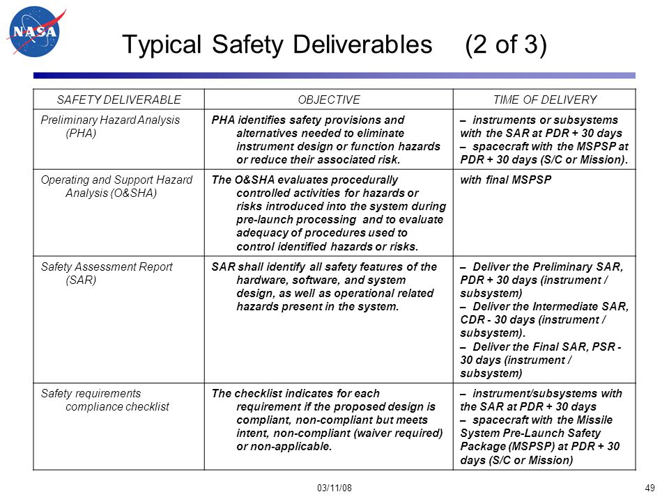 03/11/0849 Typical Safety Deliverables (2 of 3) SAFETY DELIVERABLEOBJECTIVETIME OF DELIVERY Preliminary Hazard Analysis (PHA) PHA identifies safety provisions and alternatives needed to eliminate instrument design or function hazards or reduce their associated risk.