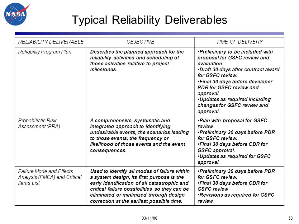 03/11/0853 Typical Reliability Deliverables RELIABILITY DELIVERABLEOBJECTIVETIME OF DELIVERY Reliability Program PlanDescribes the planned approach for the reliability activities and scheduling of those activities relative to project milestones.