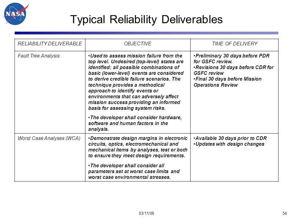 03/11/0854 Typical Reliability Deliverables RELIABILITY DELIVERABLEOBJECTIVETIME OF DELIVERY Fault Tree AnalysisUsed to assess mission failure from the top level.